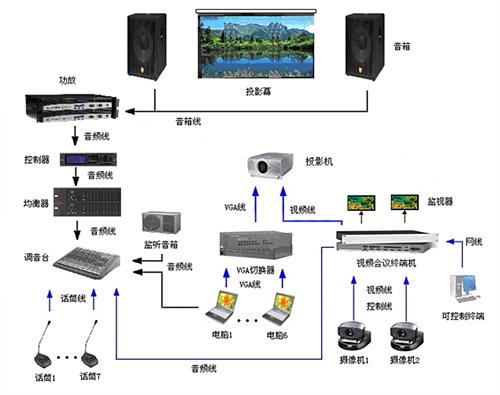 投影仪使用方法图解